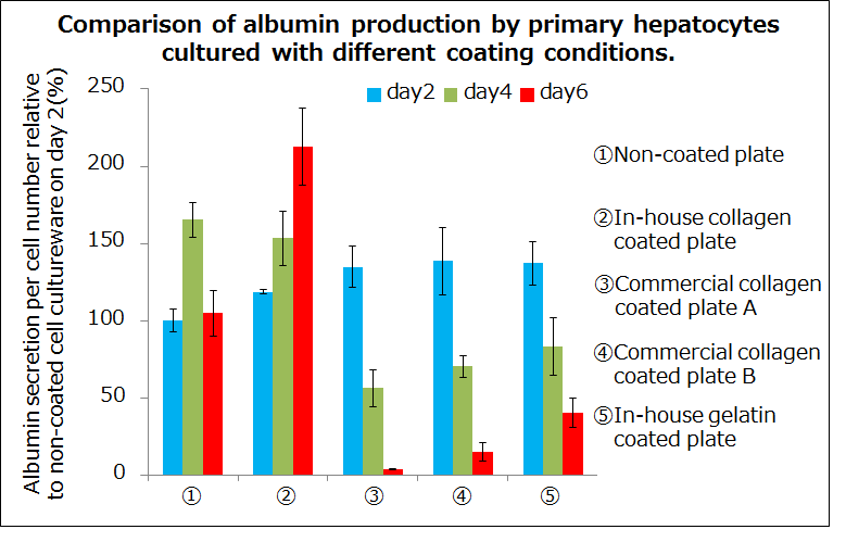 Comparison of albumin production by primary hepatocytes cultured with different coating conditions.