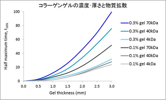 コラーゲンゲルの濃度・厚さと物質拡散